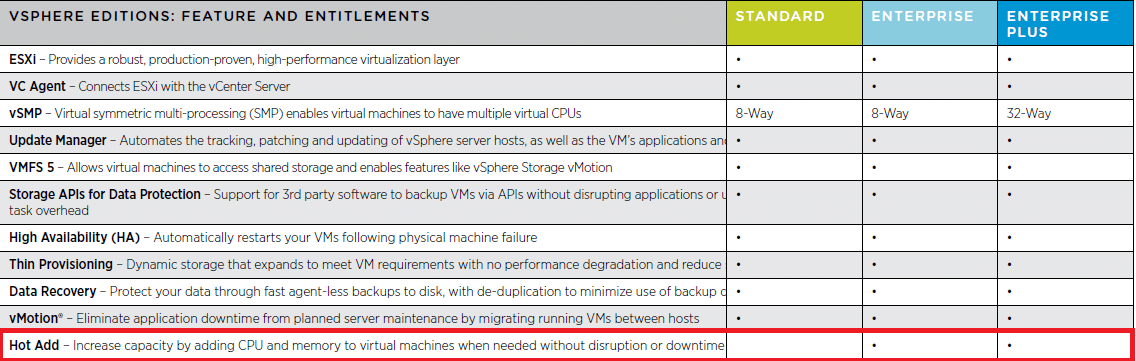 VMware ESXi Memory HotAdd & CPU HotPlug Guest OS compability