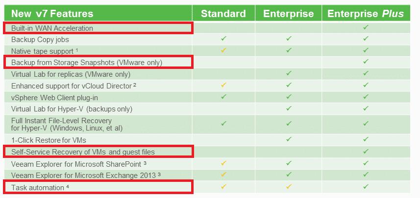 Veeam Enterprise Plus