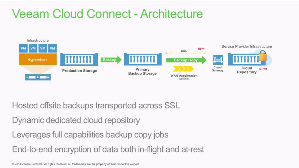 Veeam Cloud Connect 04