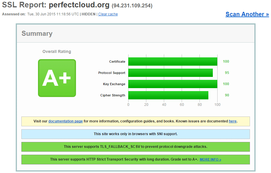 Qualys SSL Labs A+ guide