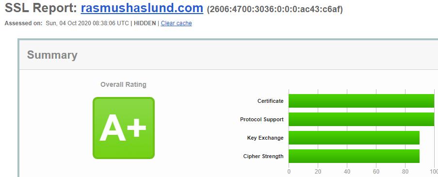 Final SSL Labs score
