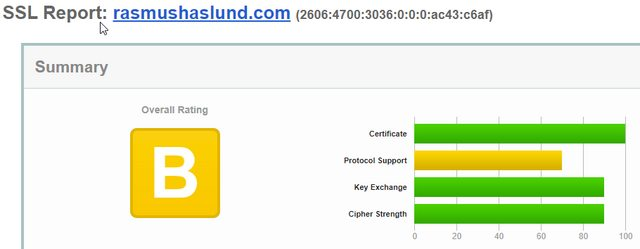 Initial SSL Labs score